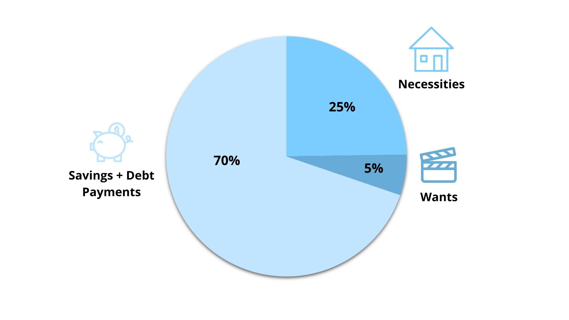 """A picture of a pie chart that is split, 25%, 5%, and 70% with symbols and the subtitles """"necessities, wants, savings + debt payments."""