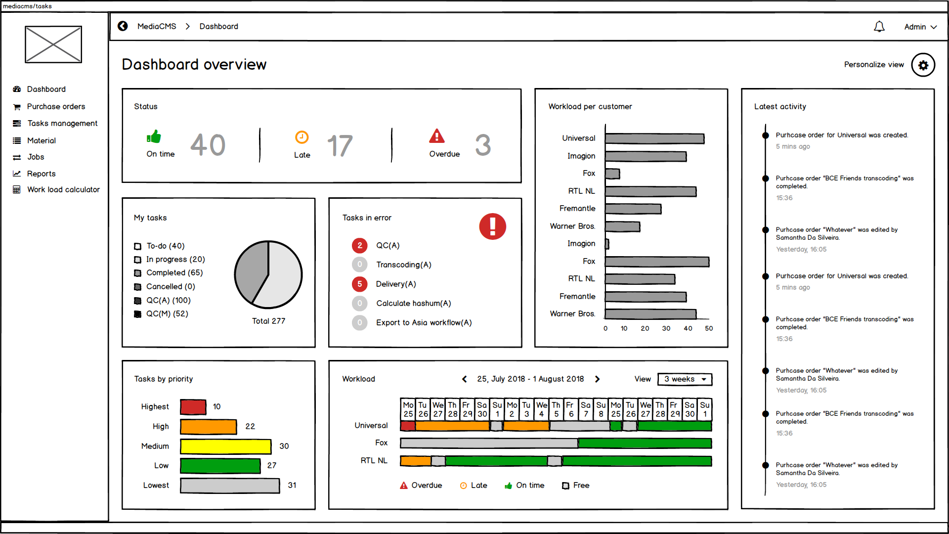 An example of a dashboard each user can customize to their working needs