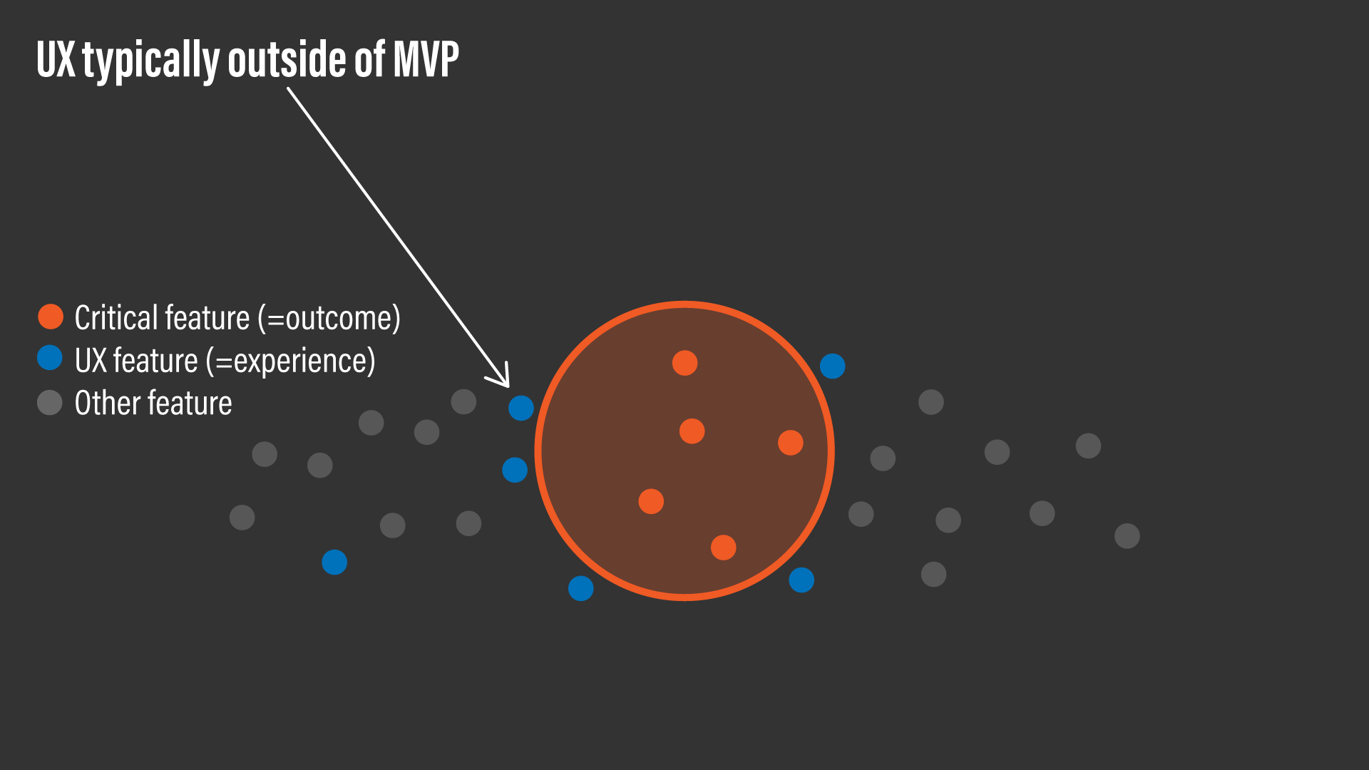 A conceptual diagram showing that UX features are typically outside of MVP.
