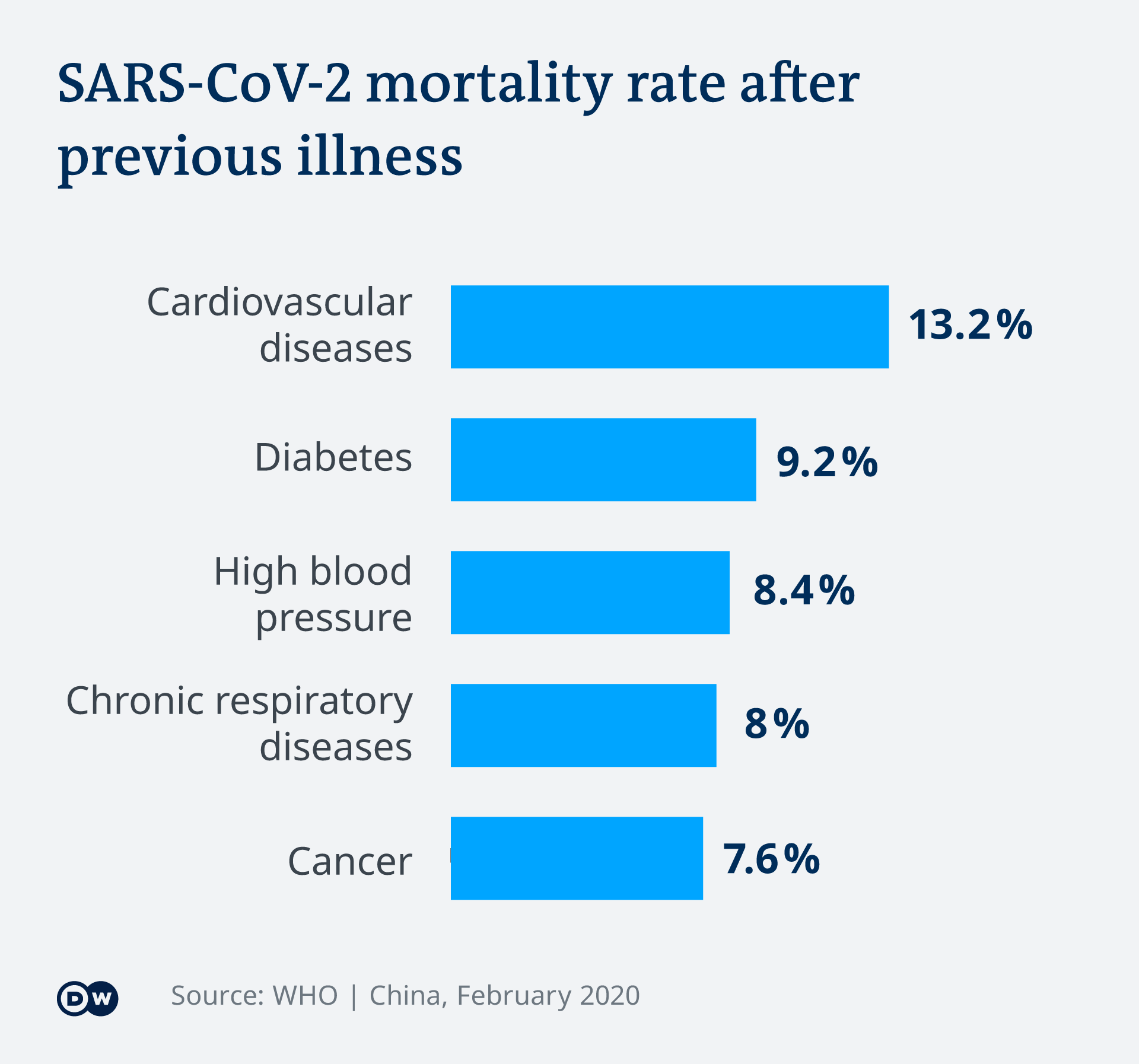 COVID19: Death-rates by co-morbidity