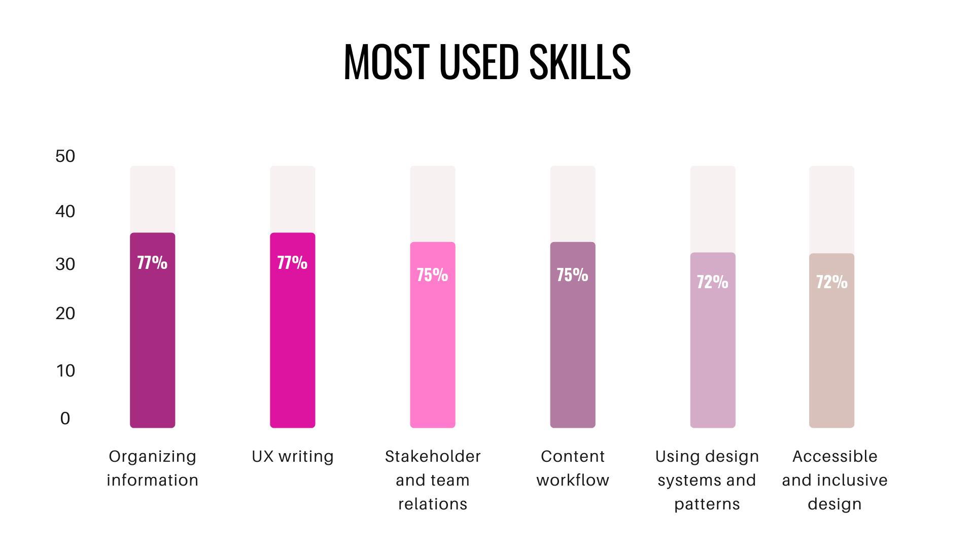 Bar graph of most used skills.