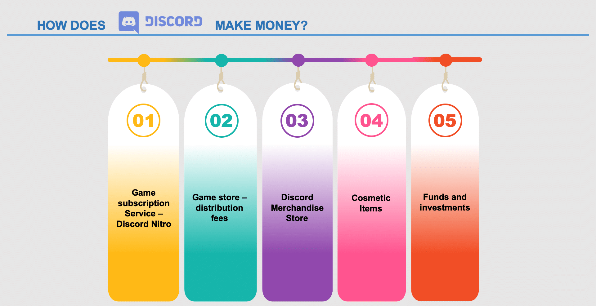 how does discord make money 2020