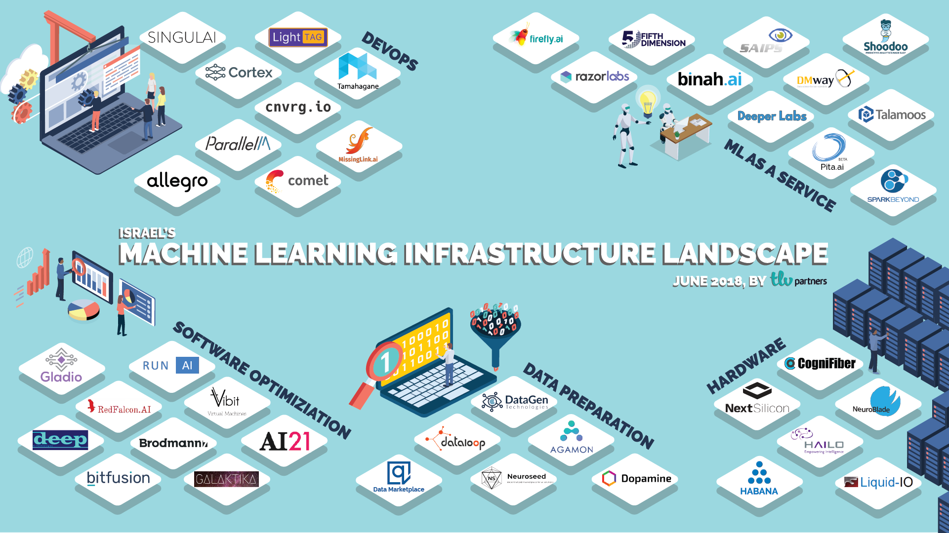 Mapping Israel's Machine Learning Startups - TLV Partners