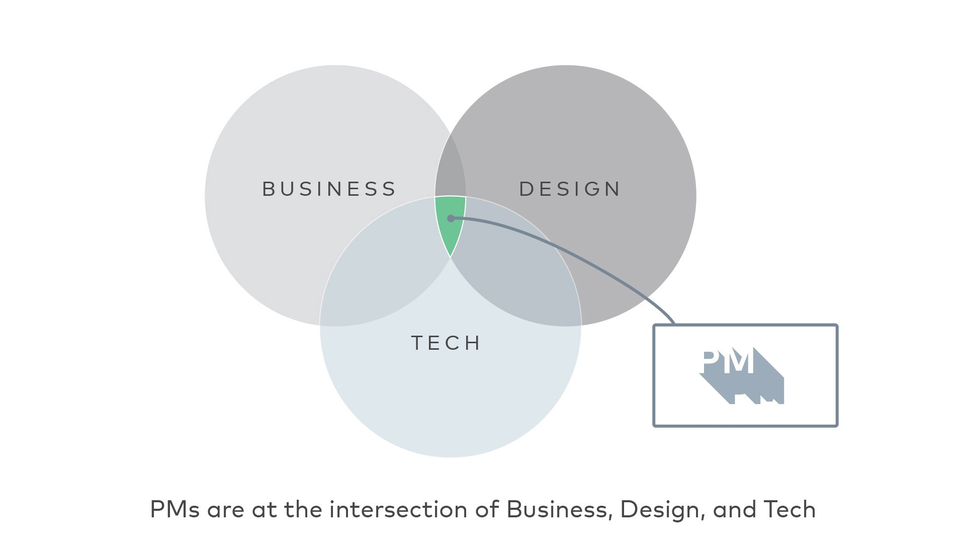 PMs are at the intersection of Business, Design, and Tech