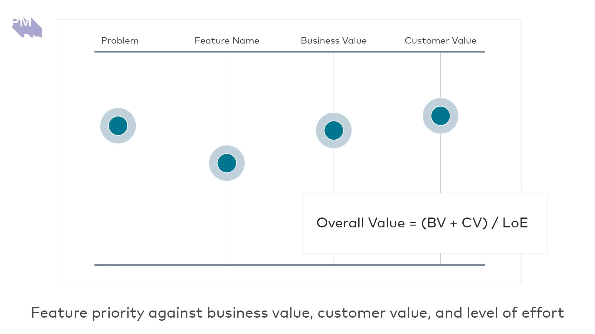 Feature priority against business value, customer value, and level of effort