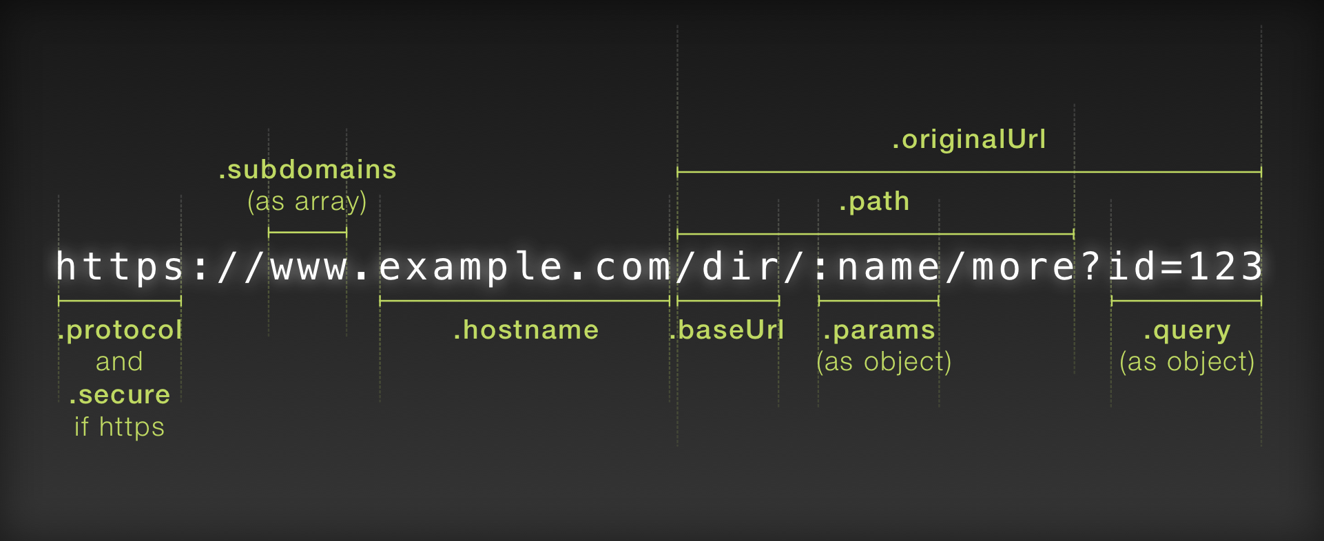Express Request URL Properties - The Den - Medium