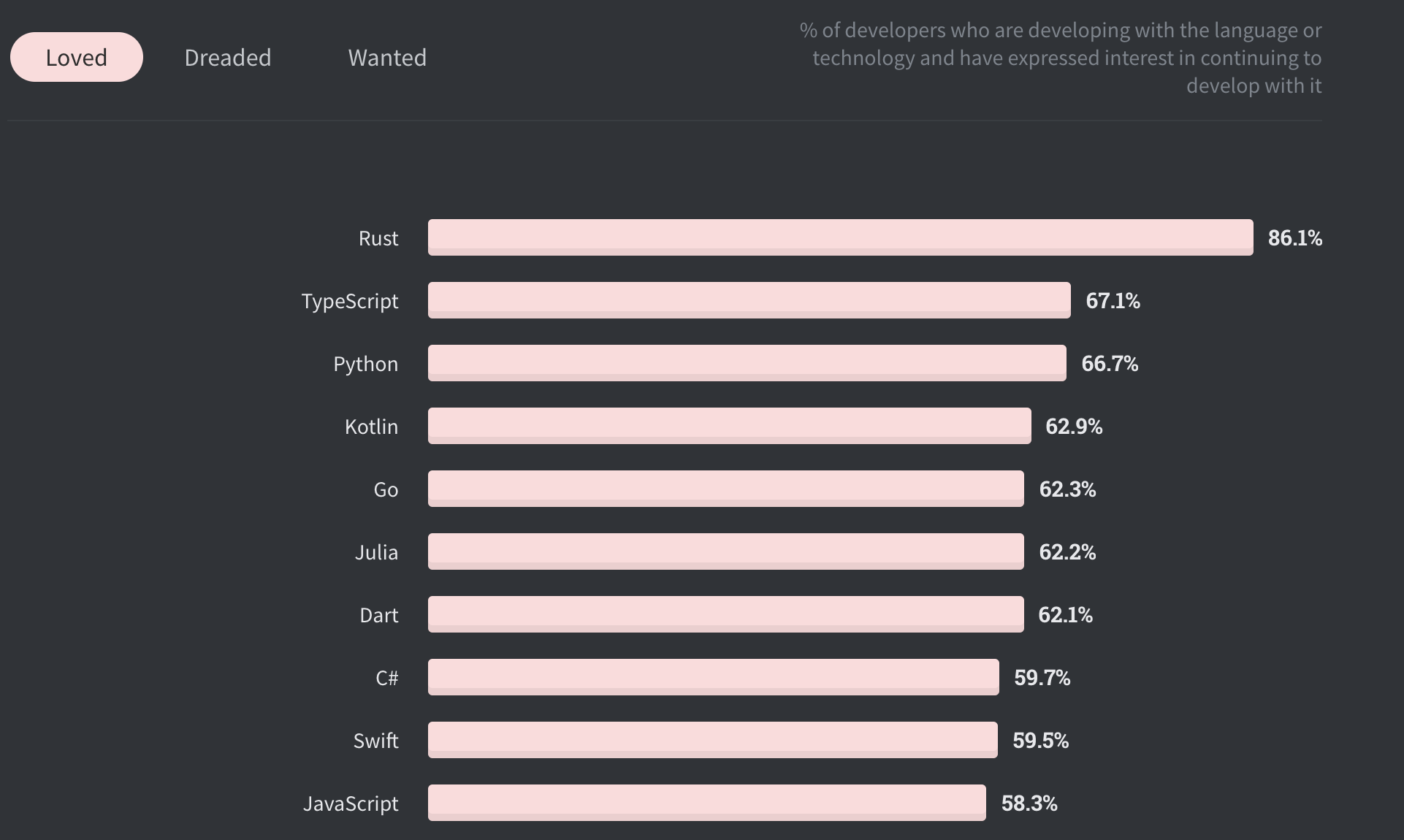 Stack Overflow Developer Survey 2020 — Rust is voted most loved language.