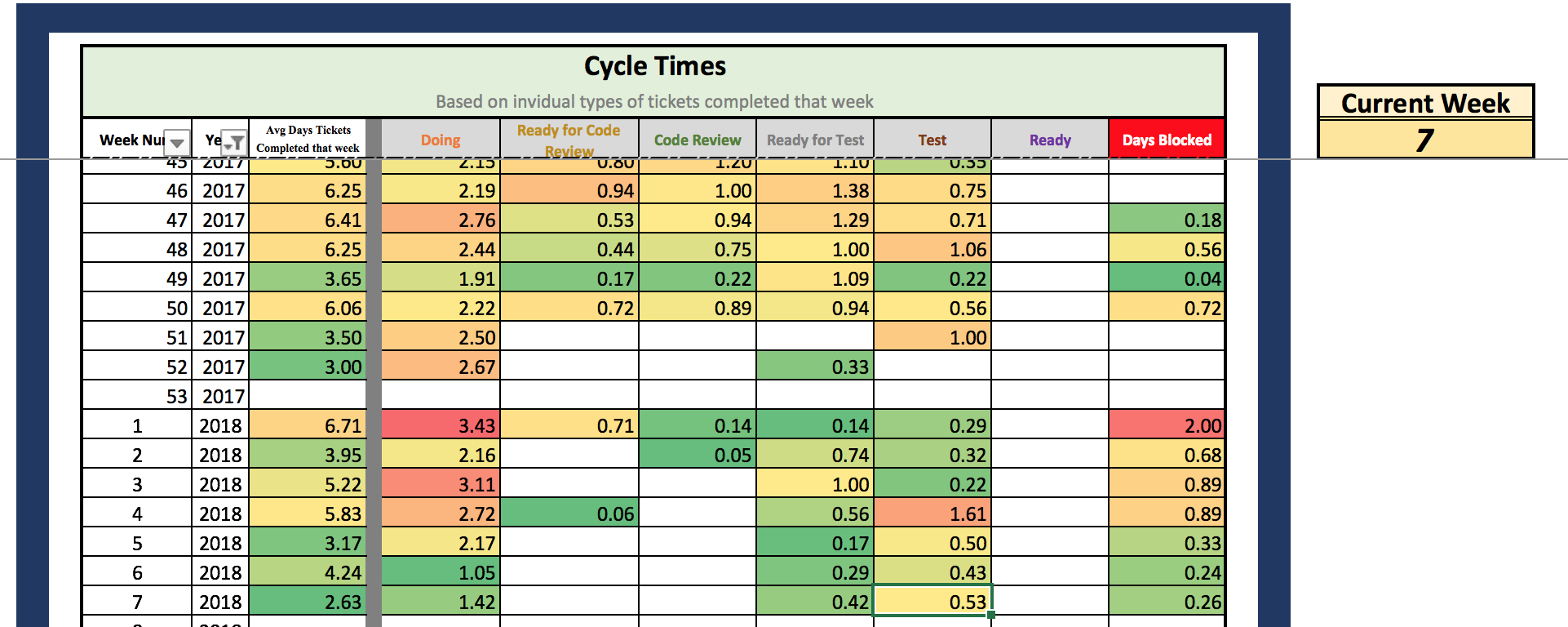 Cycle Time — Using data to help empower and create powerful