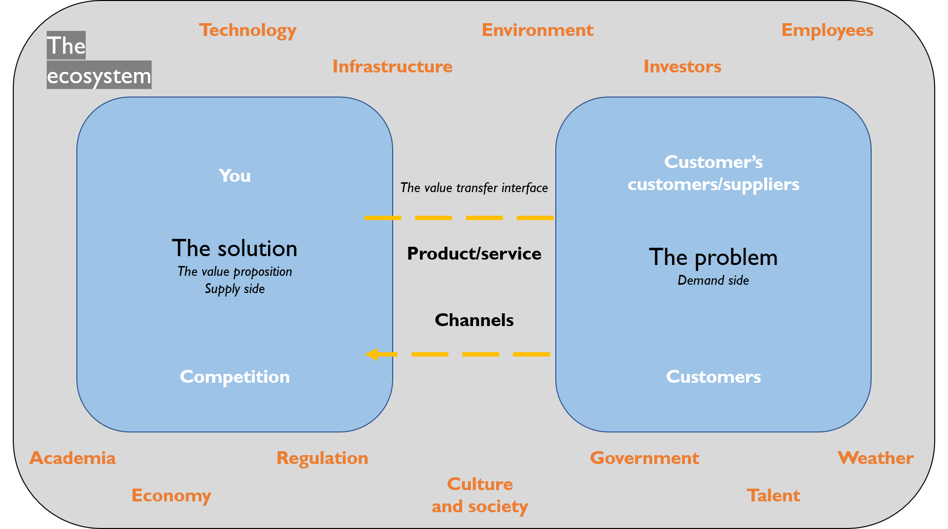 The ecosystem landscape of potentially influential stakeholders other than customers