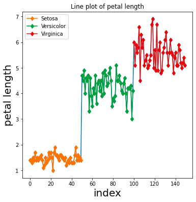 Output (Line plot with markers in Matplotlib)
