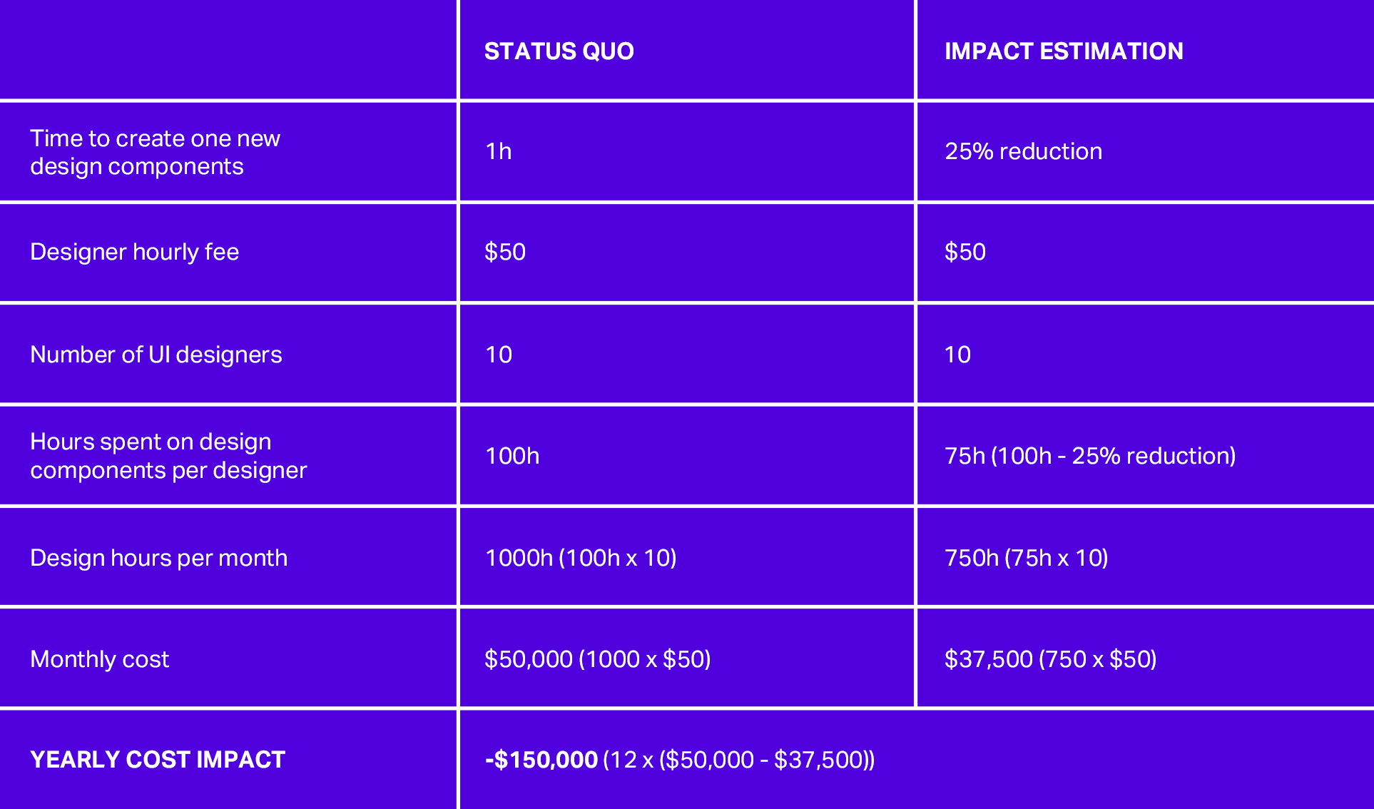 How a project could decrease costs. Credit (https://www.invisionapp.com/inside-design/estimate-roi-design-work/)
