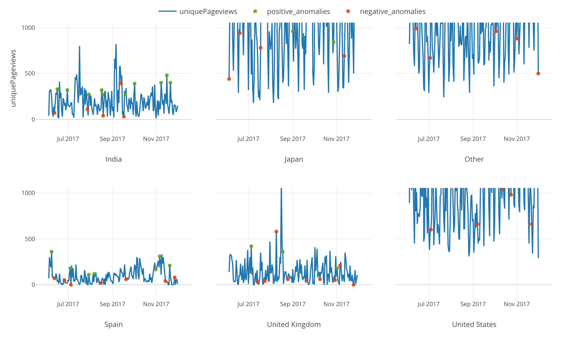 An Introduction to Anomaly Detection in R with Exploratory
