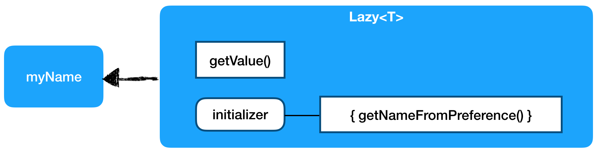 How Kotlin's delegated properties and lazy-initialization work