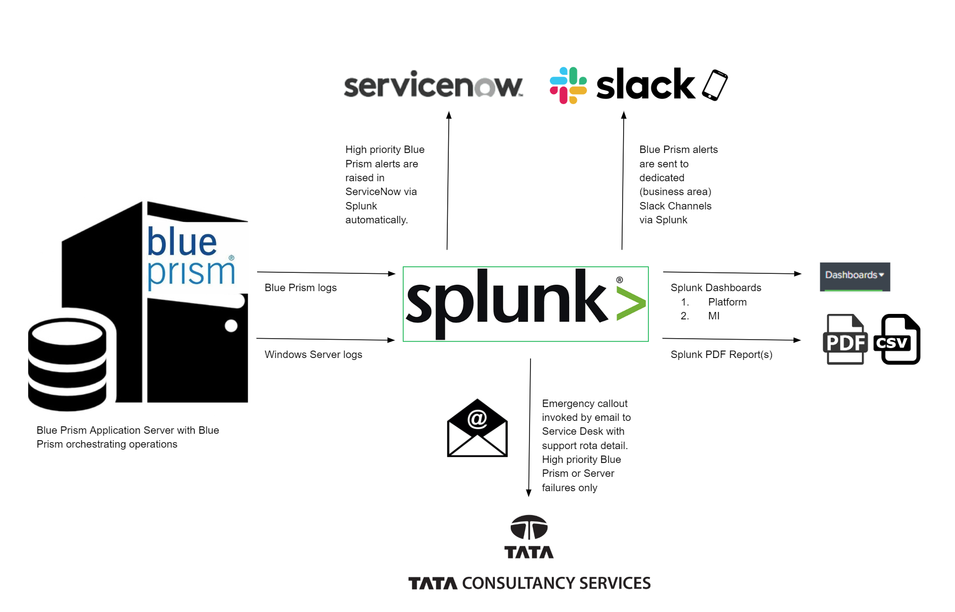 Building a supportive automation ecosystem with Splunk & Slack