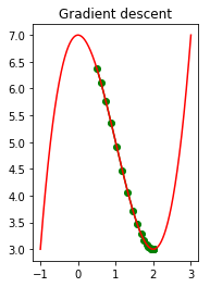 Implementation of Gradient Descent in Python - Coinmonks