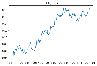 Estimating Currency Volatility Using GARCH