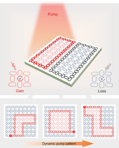 A scientific illustration showing how laser light can change the shape of a waveguide on a photonic chip.
