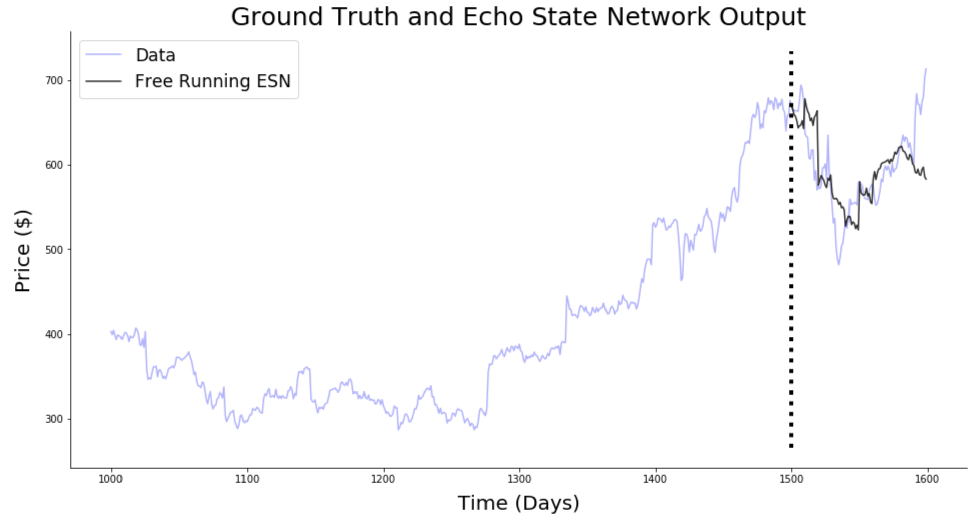 Predicting Stock Prices with Echo State Networks - Towards