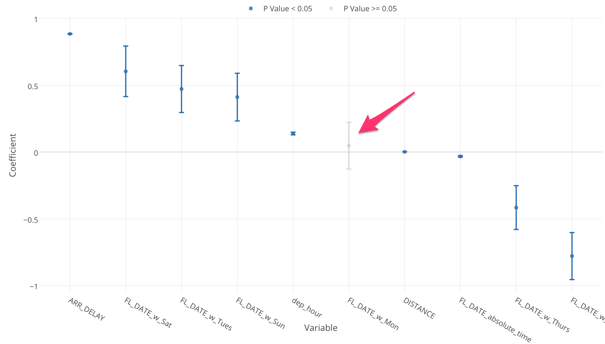 An Introduction To Regression Analysis In Exploratory By Kan Nishida Learn Data Science