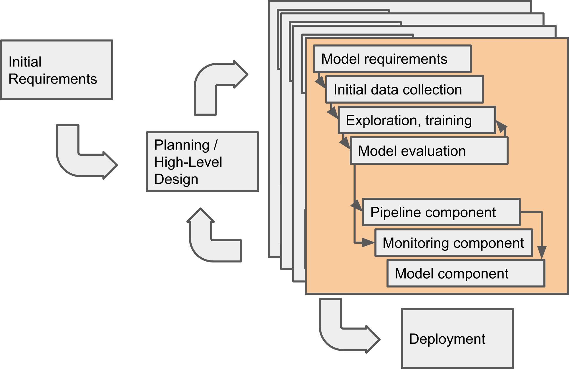 Revised process model that adapts the machine learning workflow in one component to emphasize the outputs