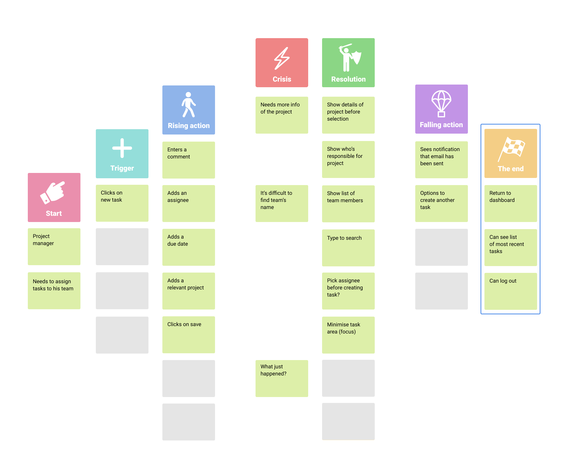 End section in Storymapping process