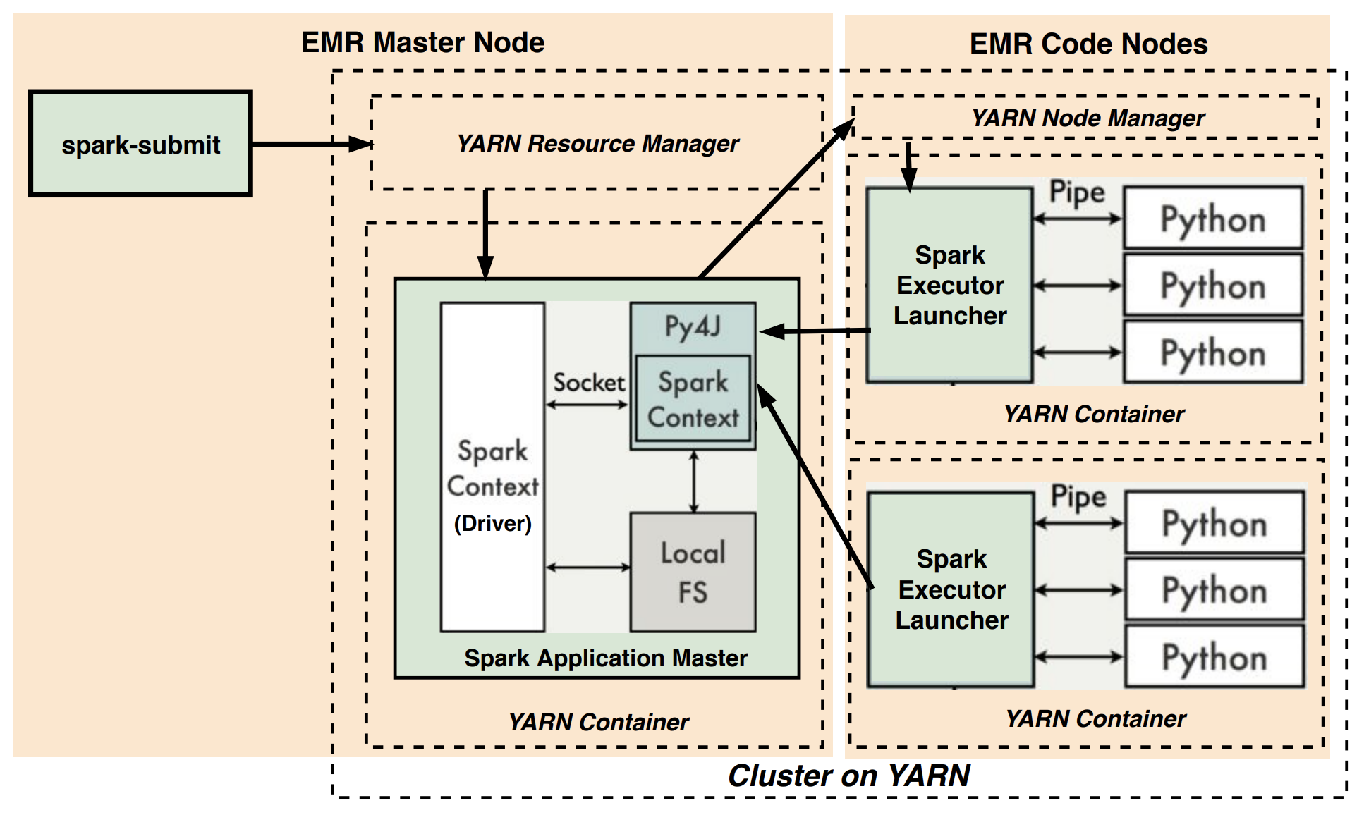 Real-world Python workloads on Spark: EMR clusters