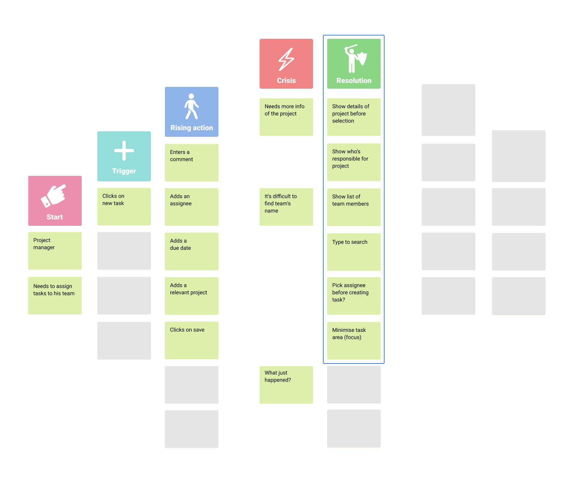 Resolution section in Storymapping process