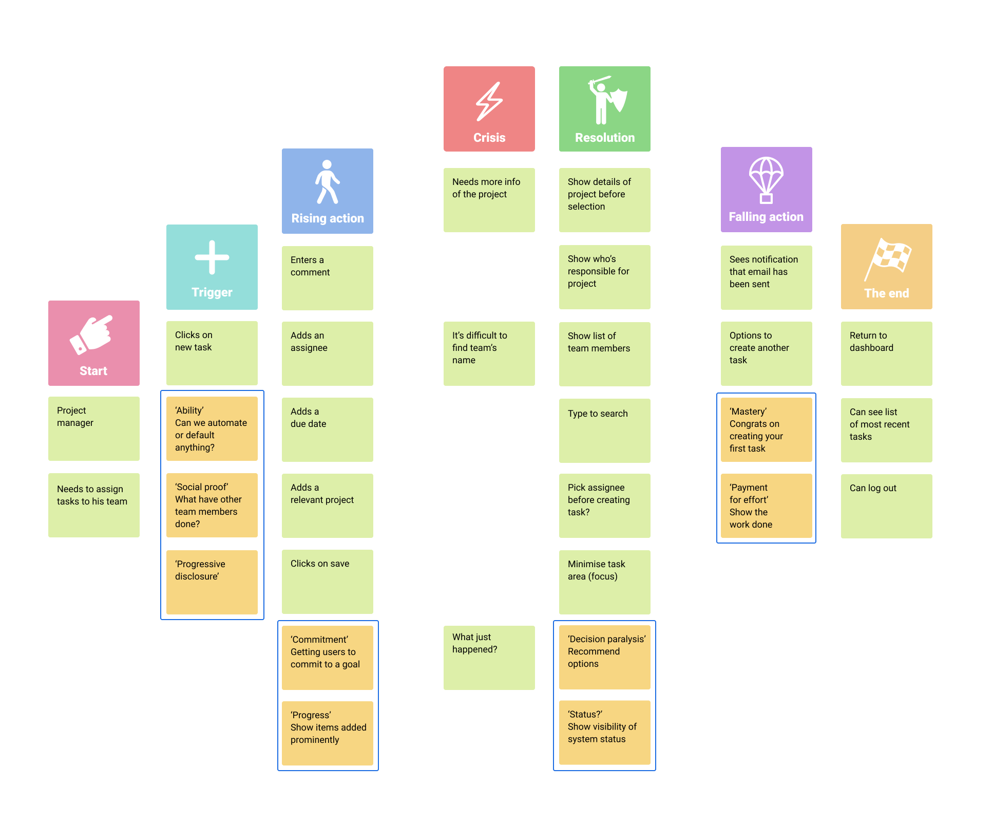 Expand section in storymapping