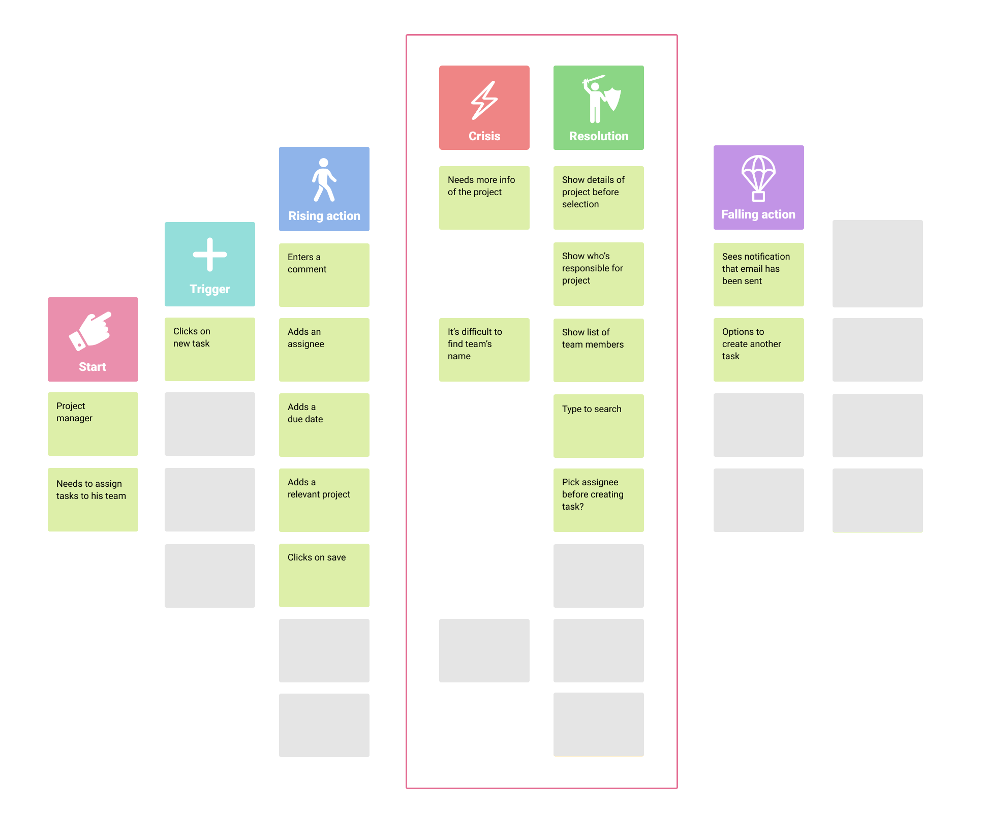 Falling action section in Storymapping process