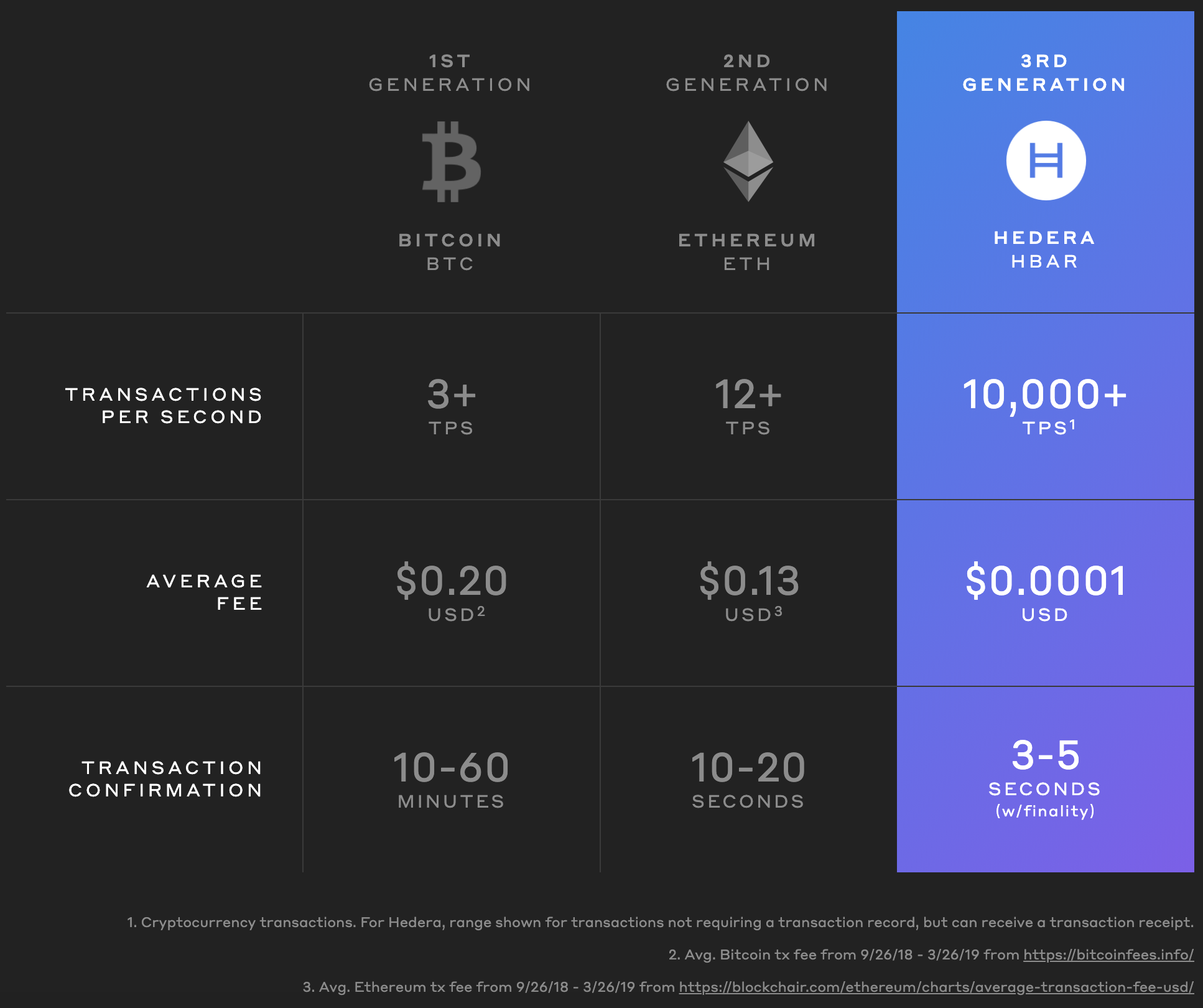 Hedera Hashgraph — Time for some FUD - Eric Wall - Medium