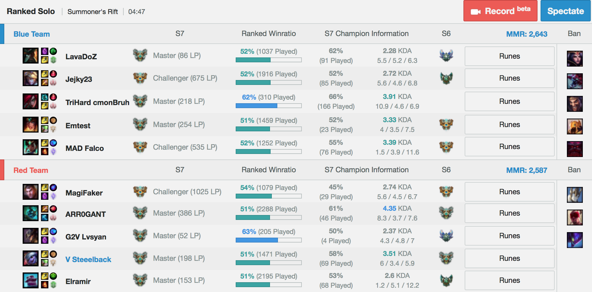 The Five Best League Of Legends Stat Apps Tools And Websites By Mark Longhurst The Emergence Medium