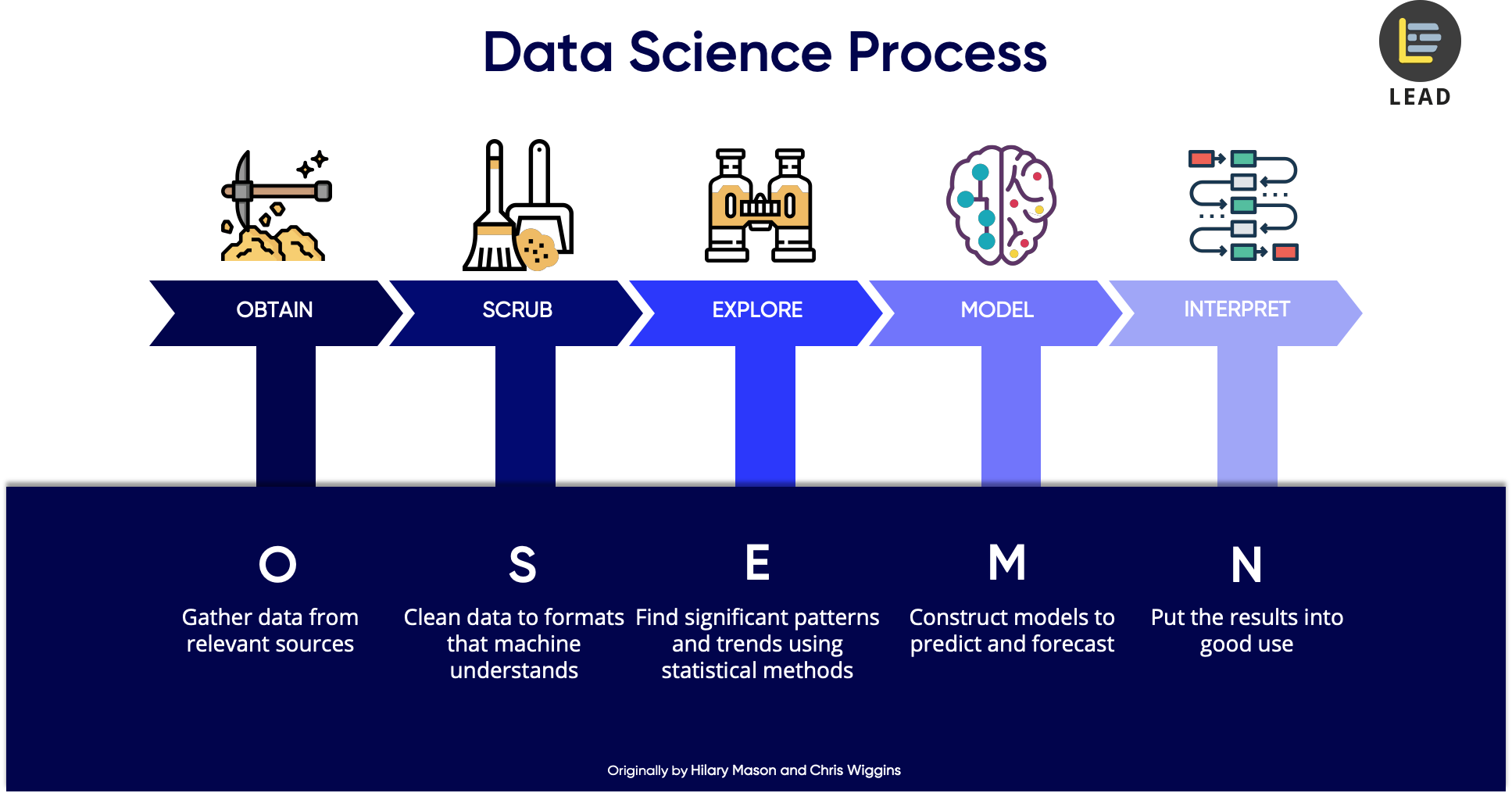 5 Steps of a Data Science Project Lifecycle - Towards Data