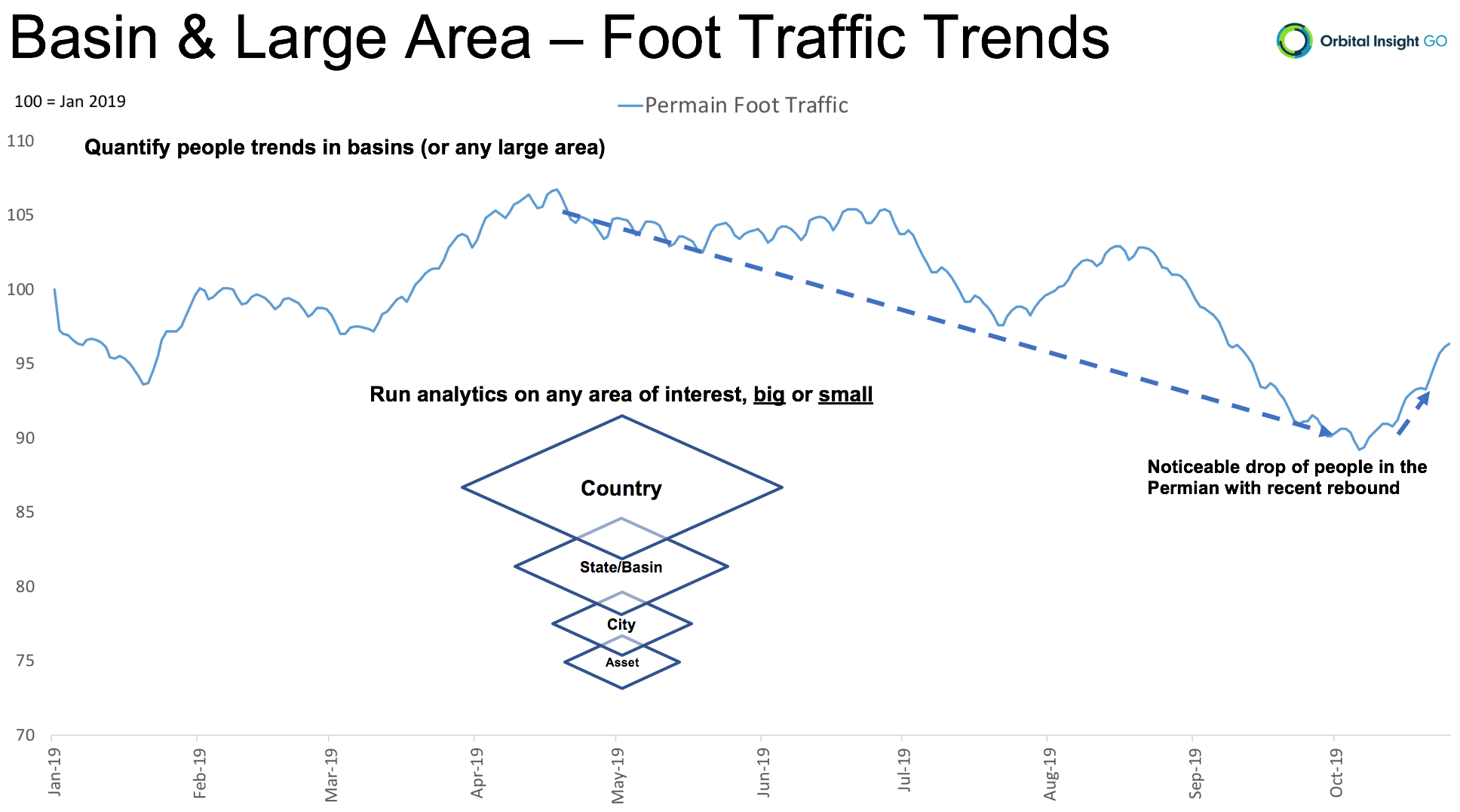 Foot traffic in the Permian Basin