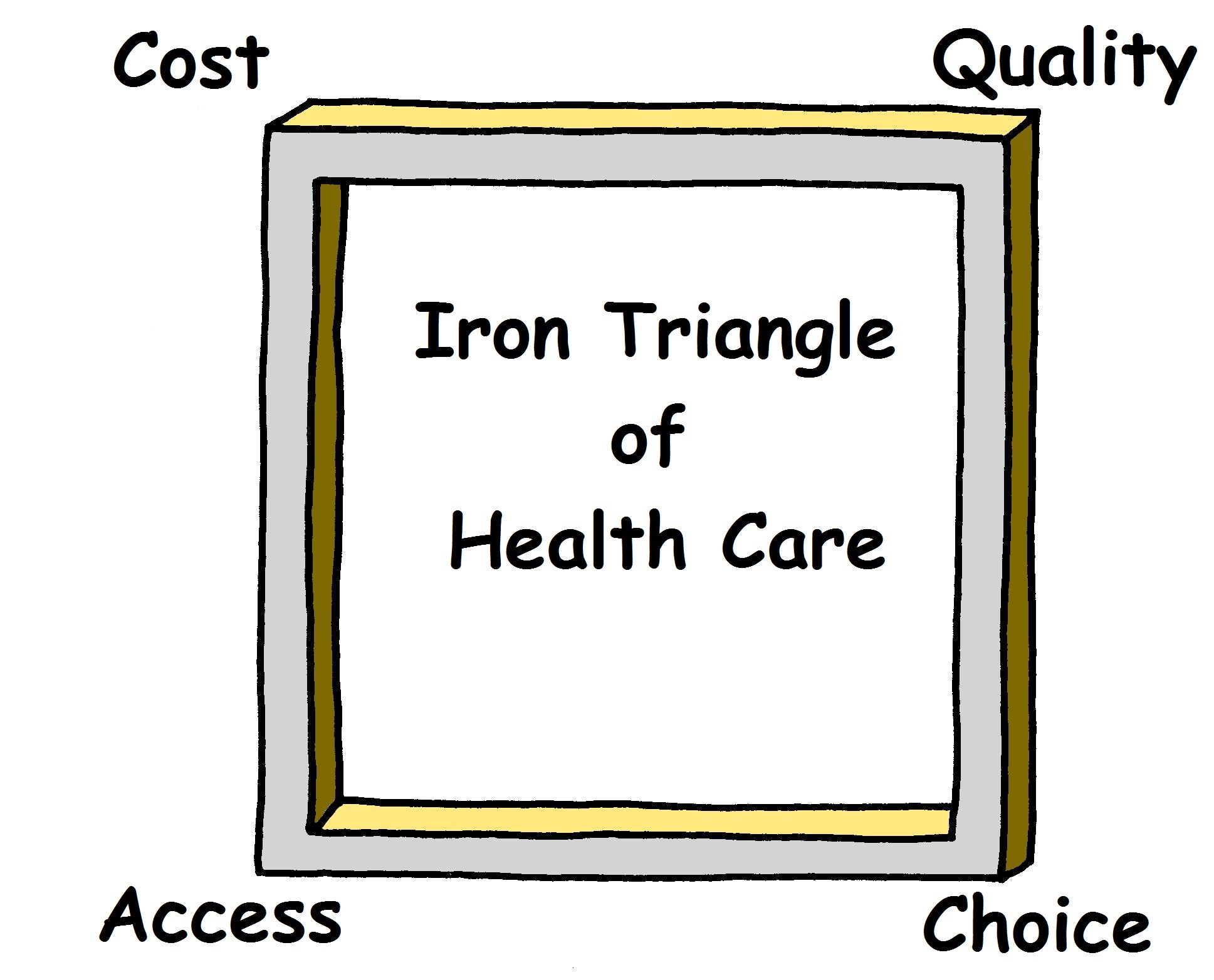 What is the Iron Triangle of Health Care? - MORE Health - Medium