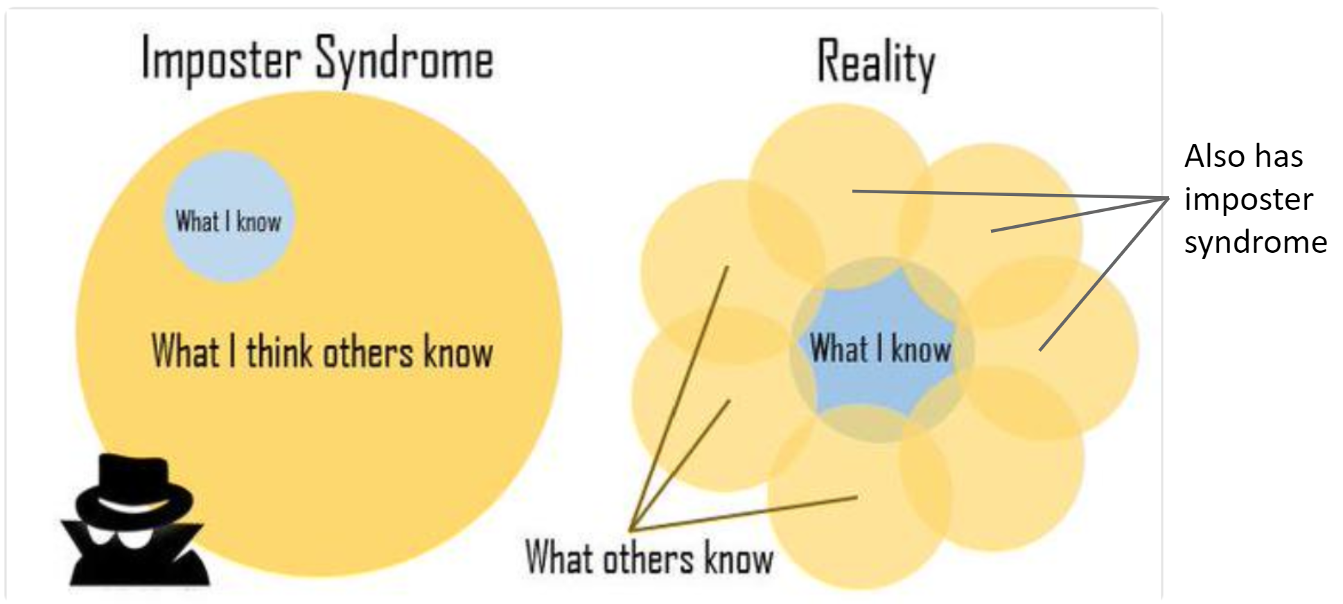 On the left, a small circle labelled 'What I know' sits inside a much larger one labelled 'What I think others know'. On the right, the small circle of 'What I know' is surrounded by others of similar size, each individually labelled 'What others know' and 'Also has imposter syndrome'.