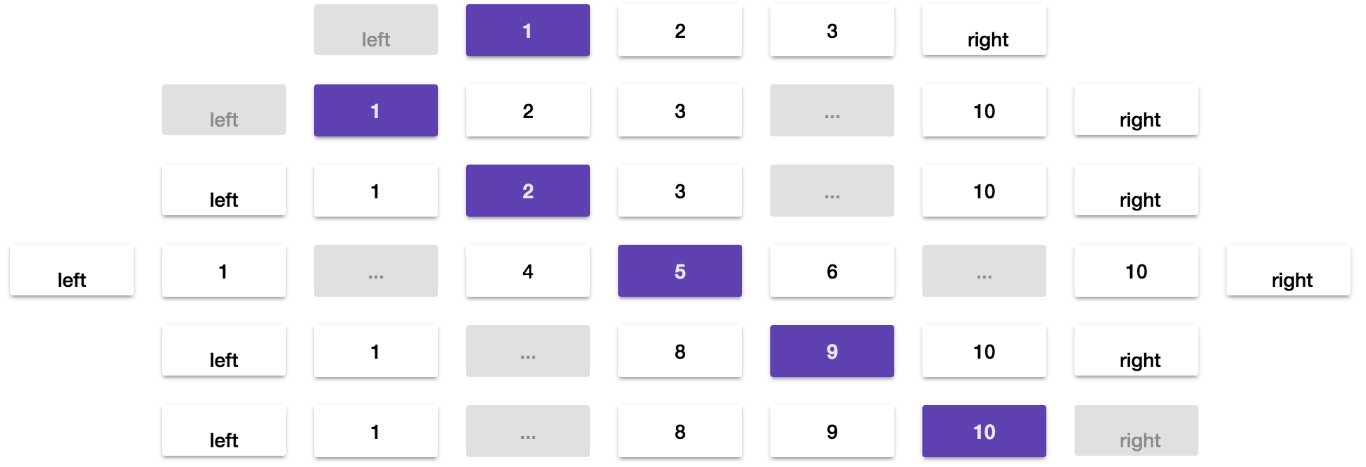 Advanced pagination with @ngrx/store and Angular 5+