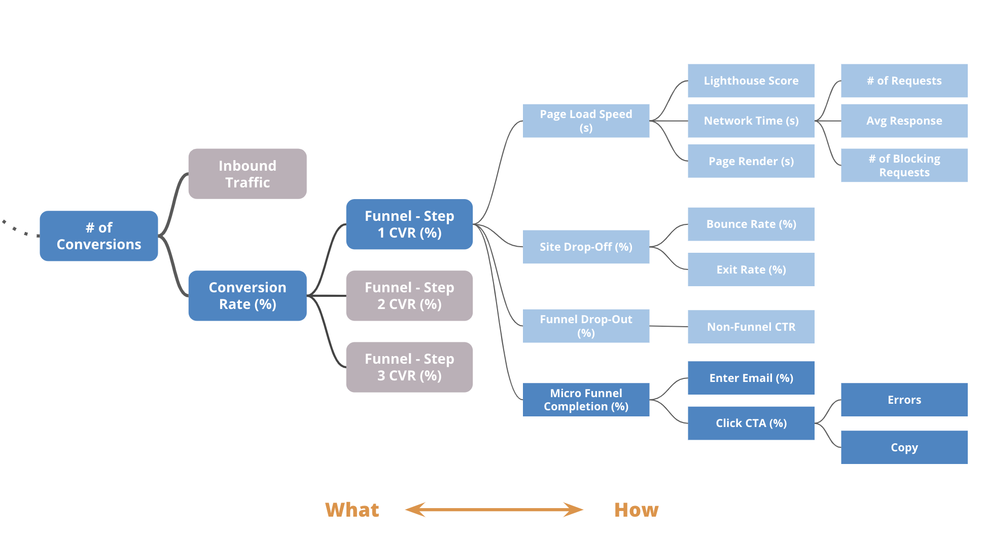 Driver Trees How And Why To Use Them To Improve Your Business By Curtis Stanier The Startup Medium