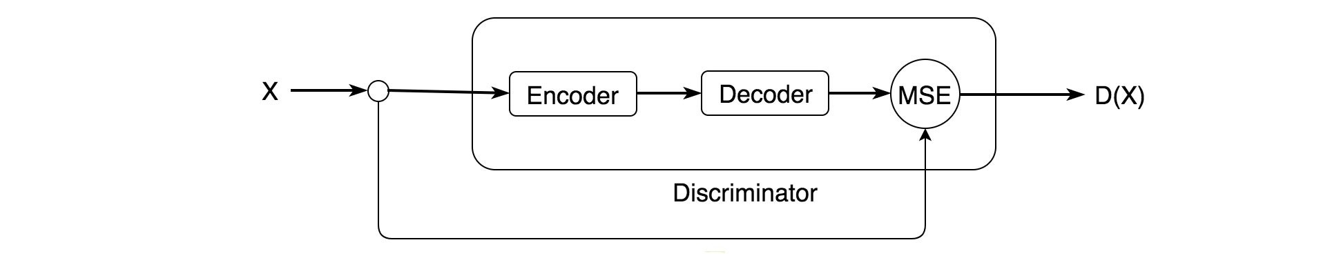 GAN — A comprehensive review into the gangsters of GANs (Part 2)