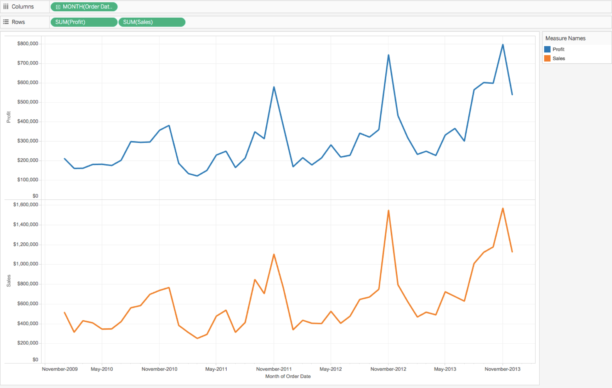 How to Create a Dual and Synchronized Axis Chart in Tableau
