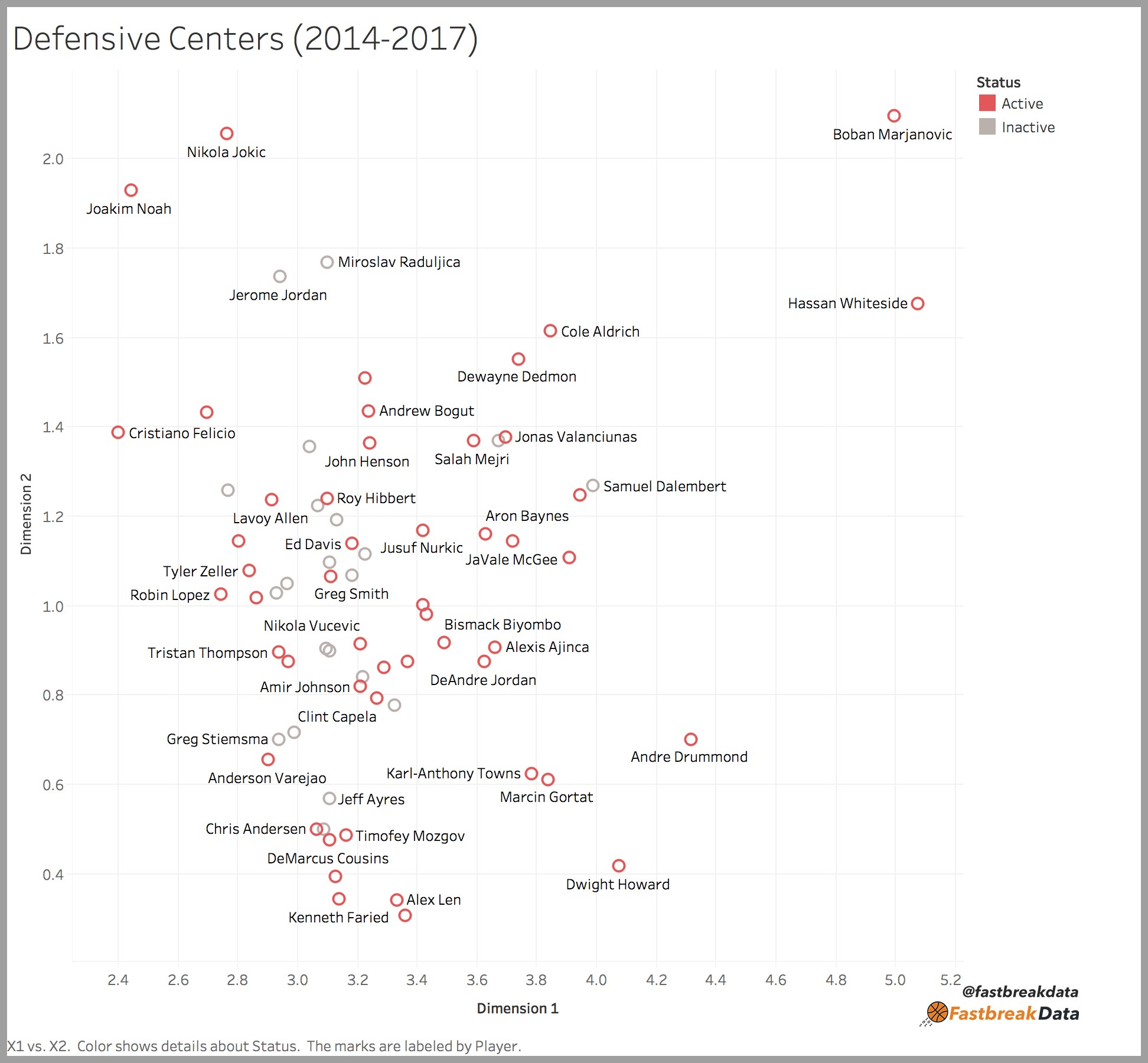 Using Machine Learning to Find the 8 Types of Players in the NBA
