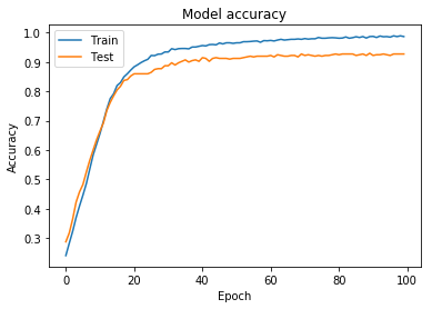 Building our first neural network in keras - Towards Data