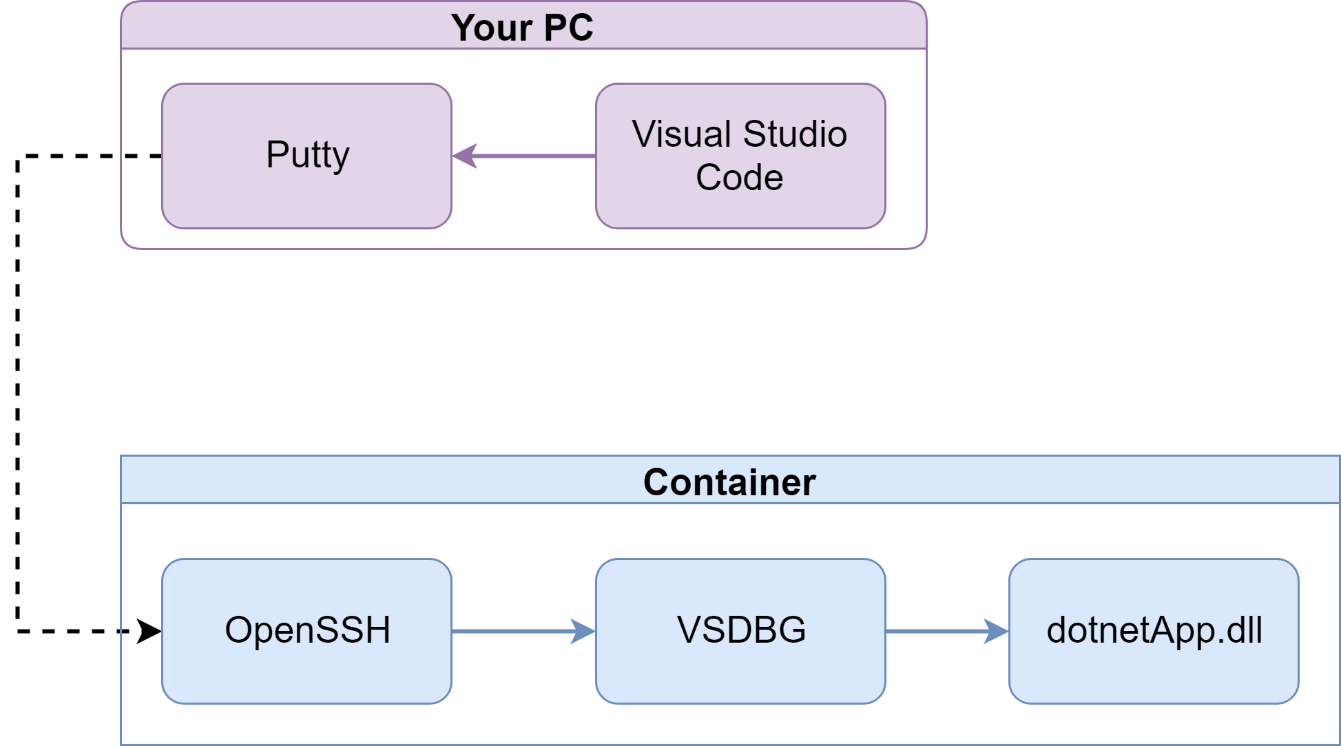 Debug  NetCore Containers in Docker and Kubernetes - Quickbird