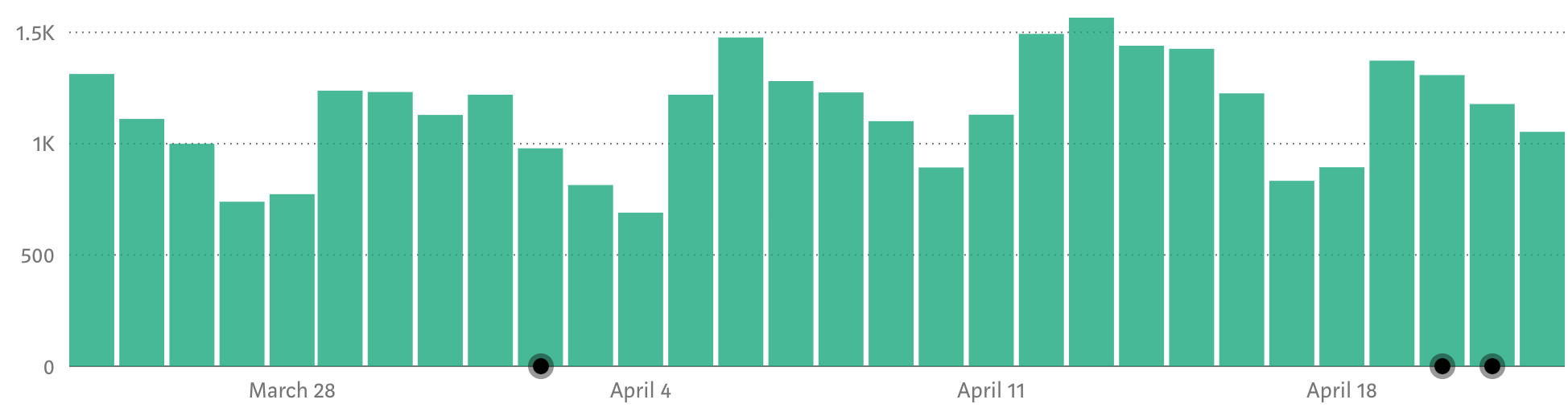 1.5K daily views in the last 30 days, with only 3 dots resembling published articles