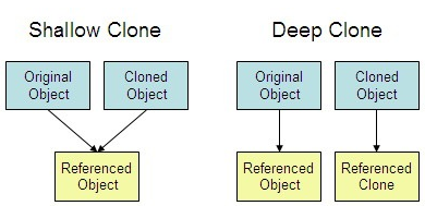 Understanding Deep and Shallow Copy in Javascript - We Are