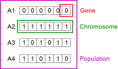 A genetic algorithm  is a higher level method to produce