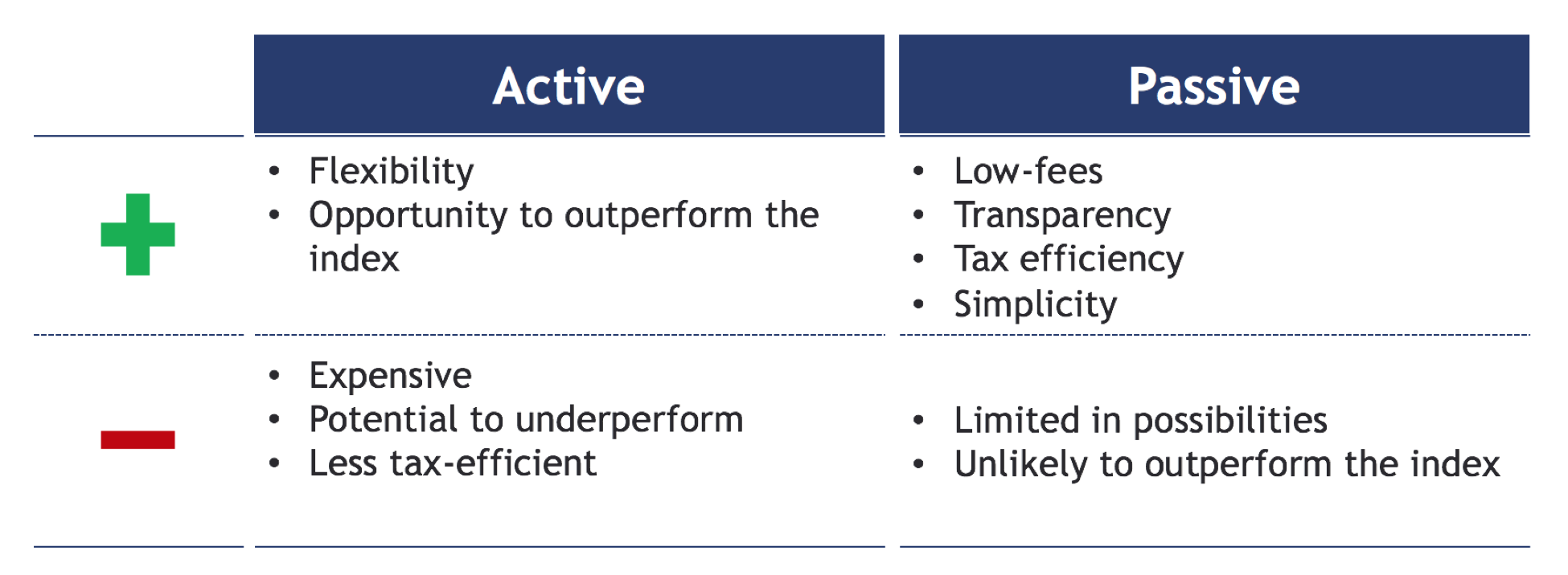 active and passive investing definition