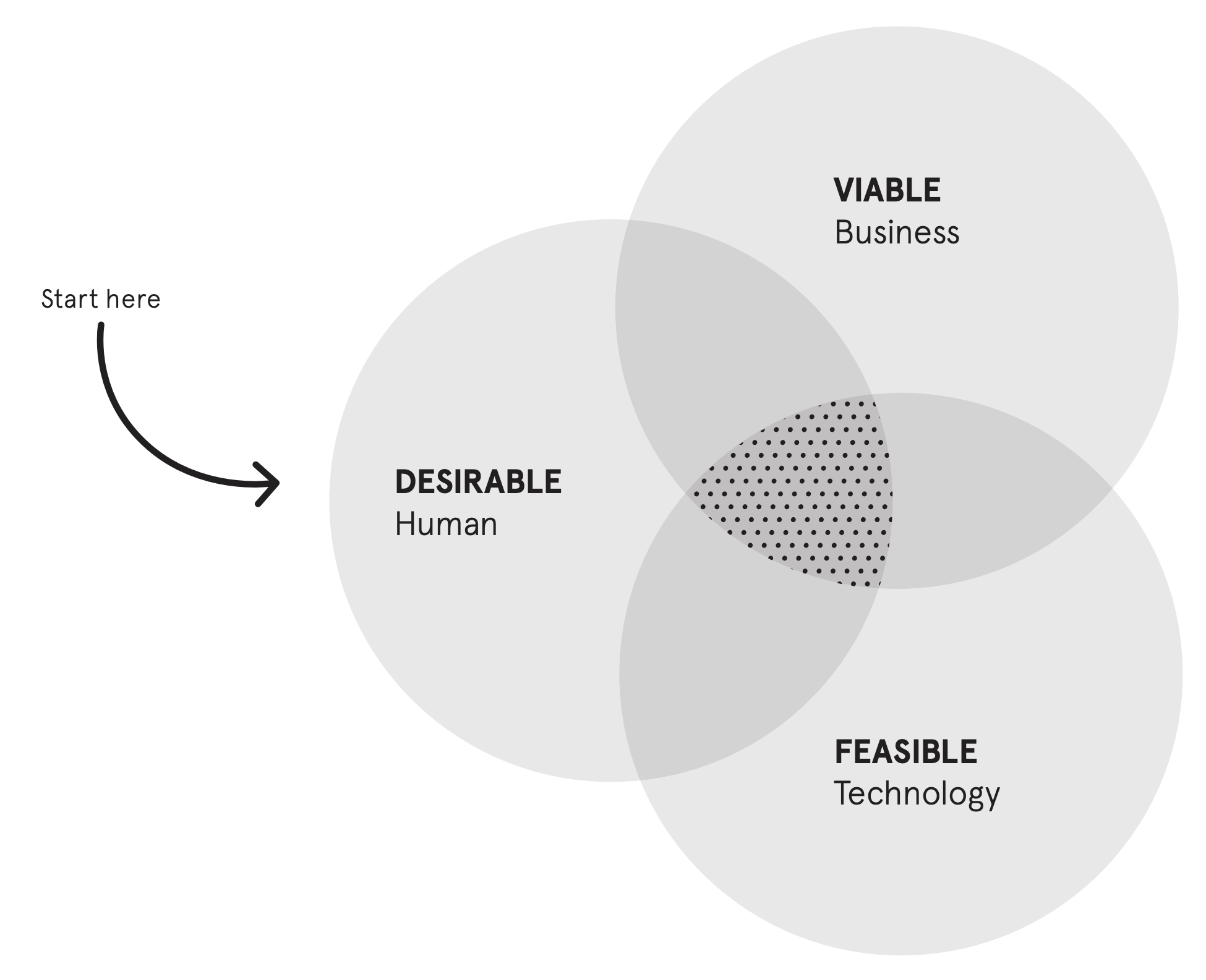 The 3 lenses & roles represented in product development: desirability (design), viability (business), and feasibility (tech).