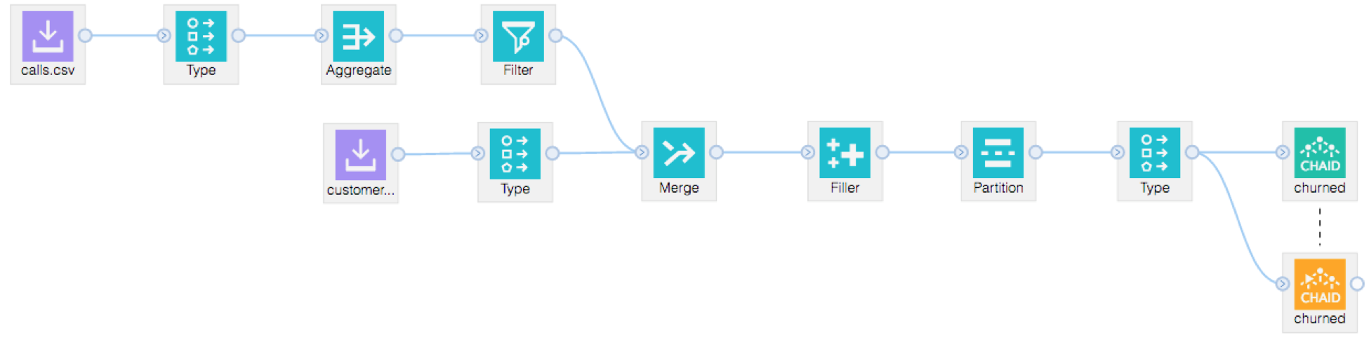 Predict Customer Churn by Building and Deploying Models