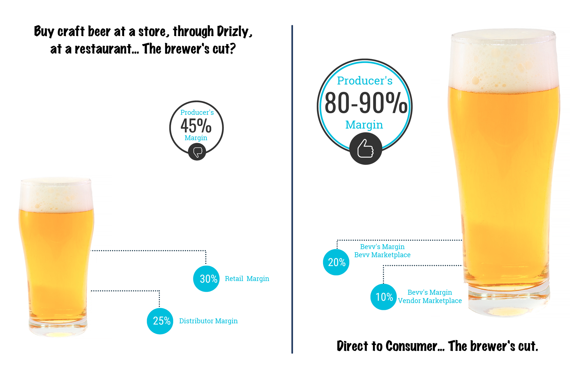 Craft Beer Direct to Consumer (DTC) — It's Really a Thing