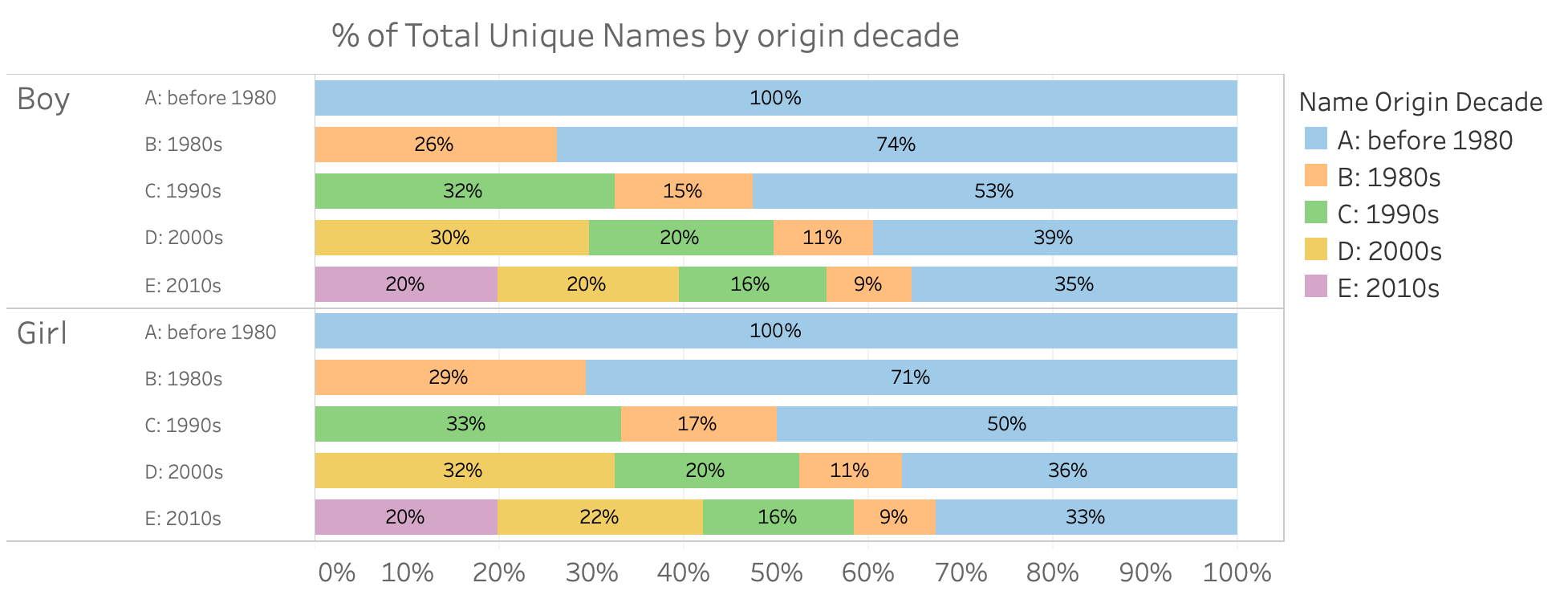 Name Uniqueness - Towards Data Science